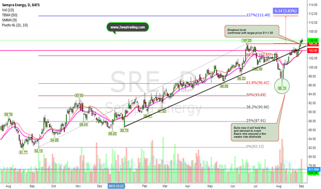 SRE: New 52WK High only attracted buyers