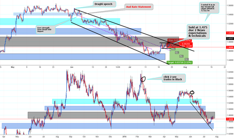 EURAUD: News coming & watch 4 minor correction 2 get in on it