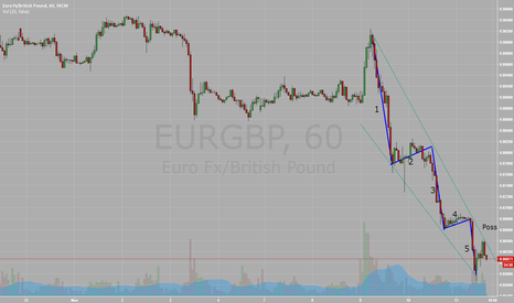 EURGBP: Elliot Wave correction?