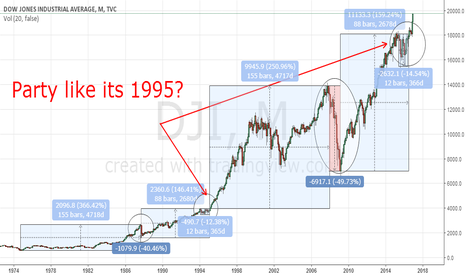 DJI: Party like its 1995!?