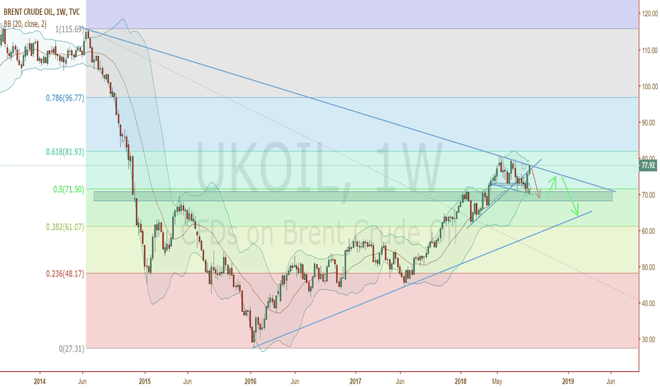 UKOIL: Oil - The great fall!