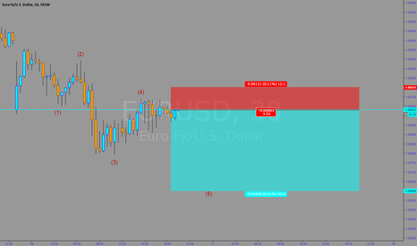 EURUSD: Short EUR/USD Wave5