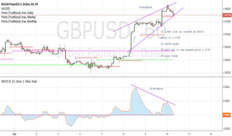 GBPUSD: GBPUSD - Sell trade idea