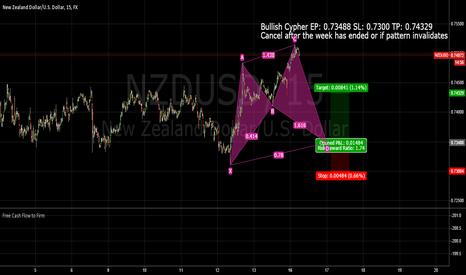 NZDUSD: NZDUSD Bullish Cypher