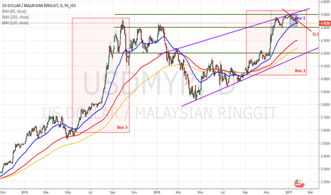 USDMYR: USDMYR is hitting the ceiling?