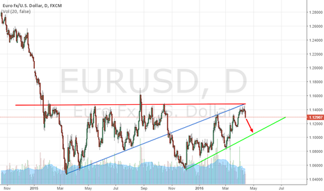 EURUSD: GO QUICK SHORT FOR PROFIT.
