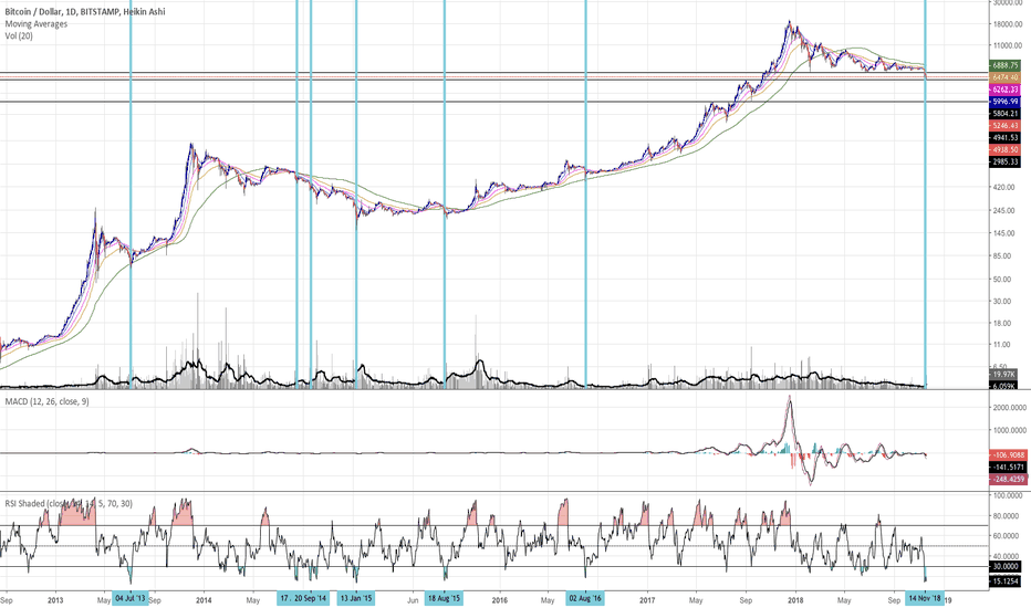 BTCUSD: $BTC RSI only been this low these times.