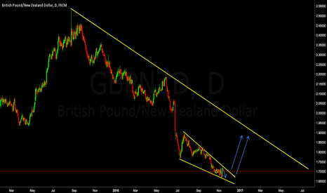 GBPNZD: GBPNZD Looking For Break Of Long Term Reversal Wedge **LONG**