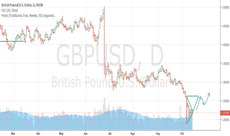 GBPUSD: Tendencia Alcista en el grafico Diario del par GBP/USD