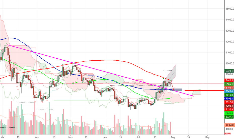 BTCUSD: BTC-USD head down first before going up