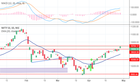 NIFTY: Initiating shorts in Nifty