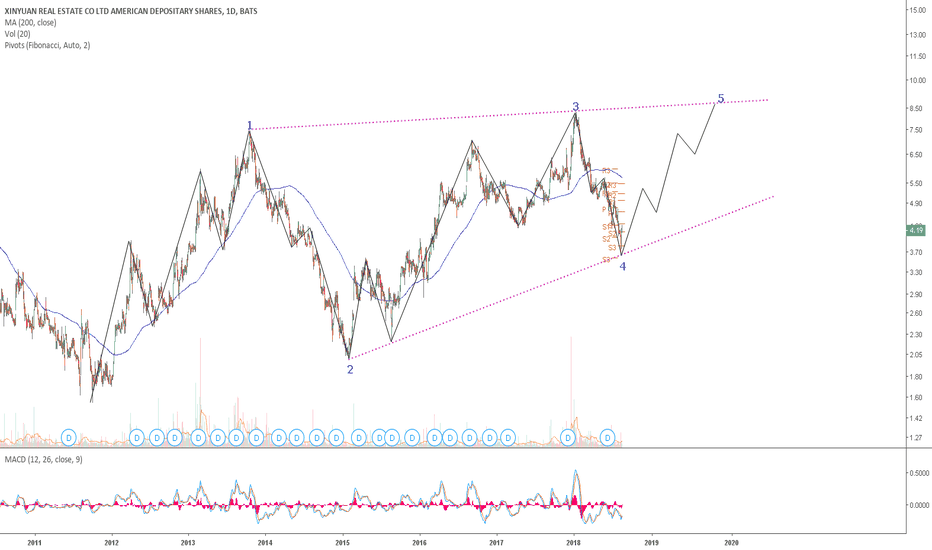 XIN: XIN: A Leading Diagonal with wave 4 completed and a potential