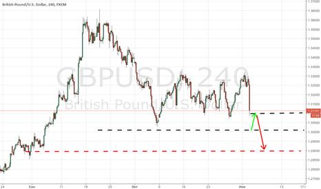 GBPUSD: Предсказуемость губит банк Англии