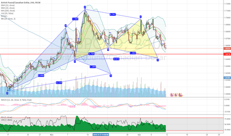 GBPCAD: GBPCAD potential bullish cypher and gartley patterns on 4H chart