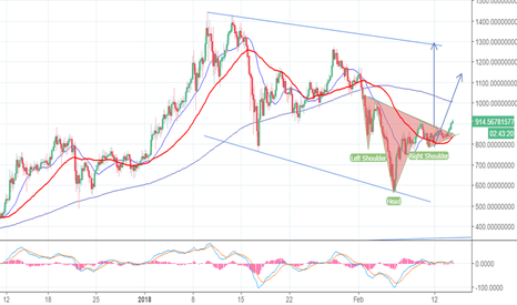ETHUSD: eth is going to 1300 soon