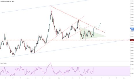 EURUSD: NFP - Changed the view