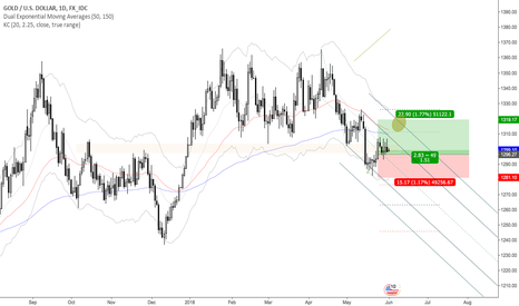 XAUUSD: Gold Potential Long Opportunity