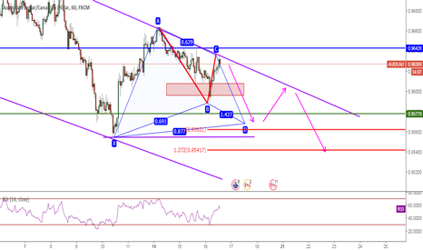 AUDCAD: AUDCAD, Channel Resistance&TCT&Gartley&Fibo618, 1H, Sell