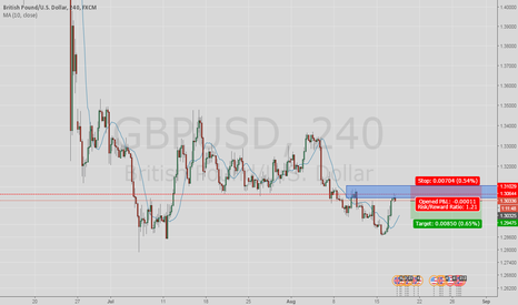 GBPUSD: sell at supply zone