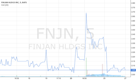 FNJN: $FNJN chart after a Tweet about $BABA investing in VC fund
