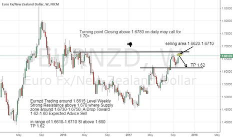 EURNZD: Eurnzd A Drop Expected for 400-600 pips.