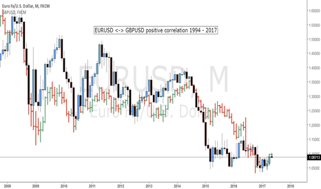 EURUSD: EURUSD <-> GBPUSD: positive correlation from 2002 to 2017