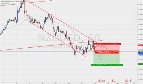 NZDUSD: NZDUSD 1hr Trend Continuation