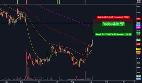 SCYX: Gap Fill Reversal
