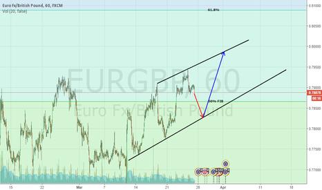 EURGBP: EUR/GBP 1 H chart