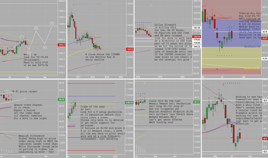 USDCNH: Macro Dashboard 8 Of The Most Interesting Markets