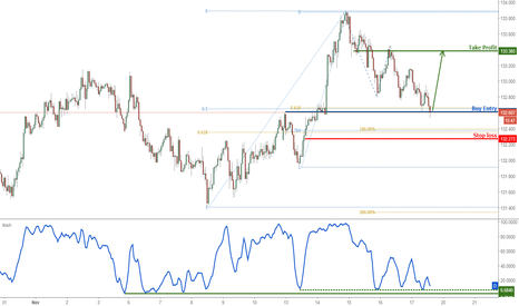 EURJPY: EURJPY about to bounce (I HOPE!)