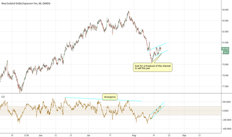 NZDJPY: NZDJPY look for sell trades