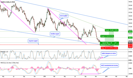 XAUUSD: XAUUSD-nice area for a correction