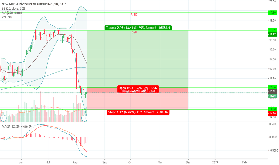 NEWM: NEWM Insider trading + hit the lower bollinger band and reversed
