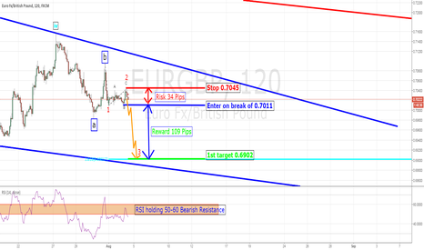 EURGBP: EURGBP Short setup available