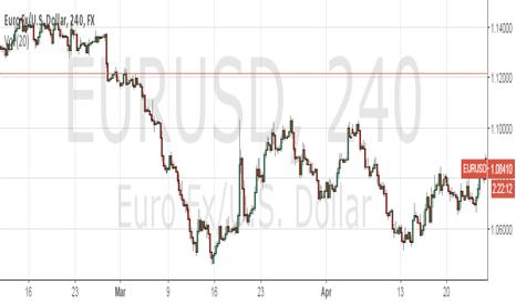 EURUSD: EURUSD bullish