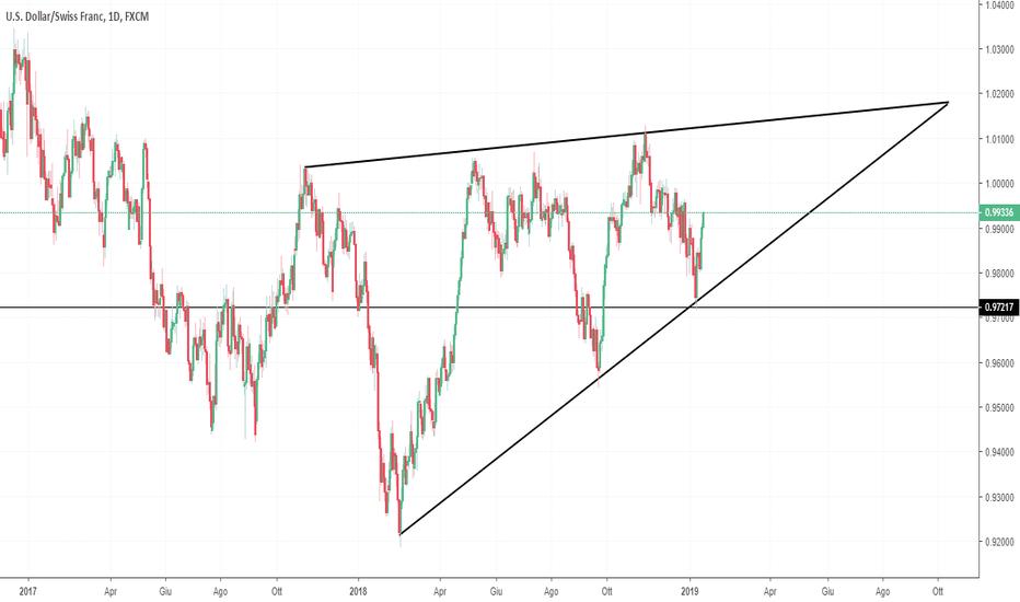 USDCHF: Triangolo importante