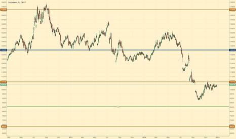 ZS1!: Soybeans