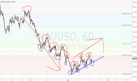 XAUUSD: Gold Changing Trend?