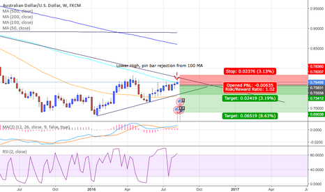 AUDUSD: AUDUSD Short Weekly