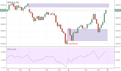 NIFTY: Buy Nifty for a 80-100 pt rally. Stop 10460