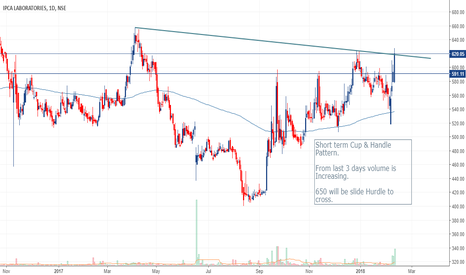 IPCALAB: Short term Cup & Handlle Pattern.