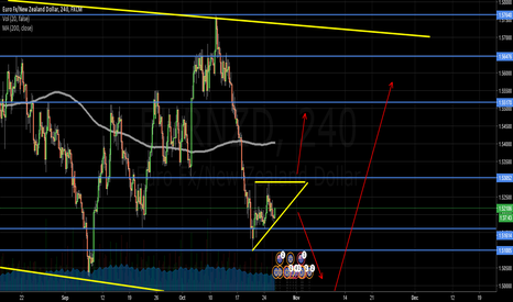 EURNZD: EURNZD Ascending Triangle