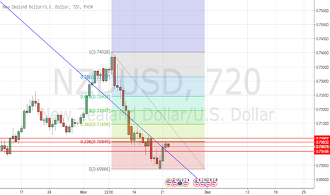 NZDUSD: NZD/USD 23.6 FIB CORRECTION