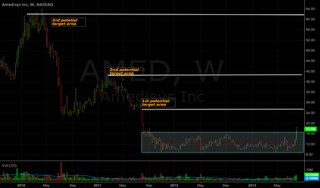 AMED: $AMED