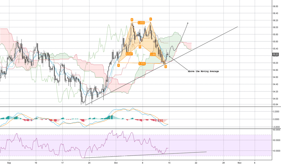 DXY: DXY, bounce and back to 96