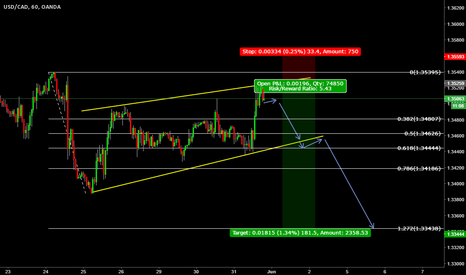 USDCAD: short term sell