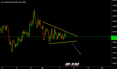 EURAUD: EURAUD Short Opportunity on Breakout