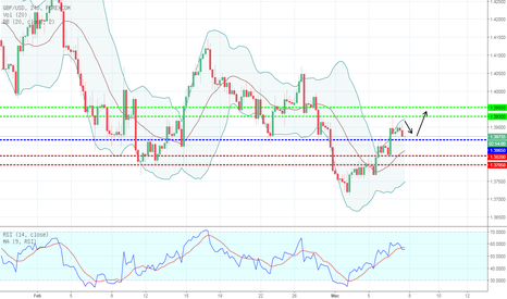 GBPUSD: TECHNICAL ANALYSIS GBP/USD TODAY:07/03/2018 BULLISH/MENAIK