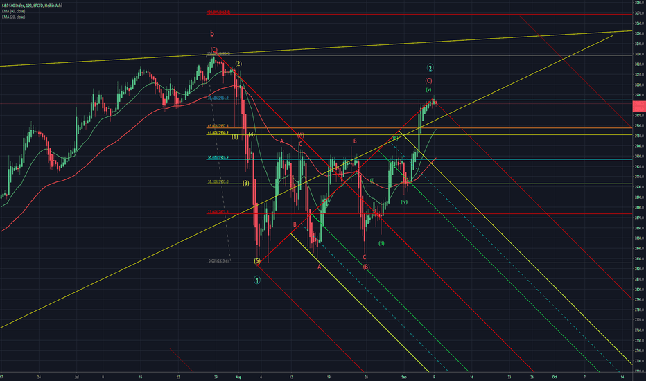 Ideas and Forecasts on S&P 500 Index — SP:SPX — TradingView